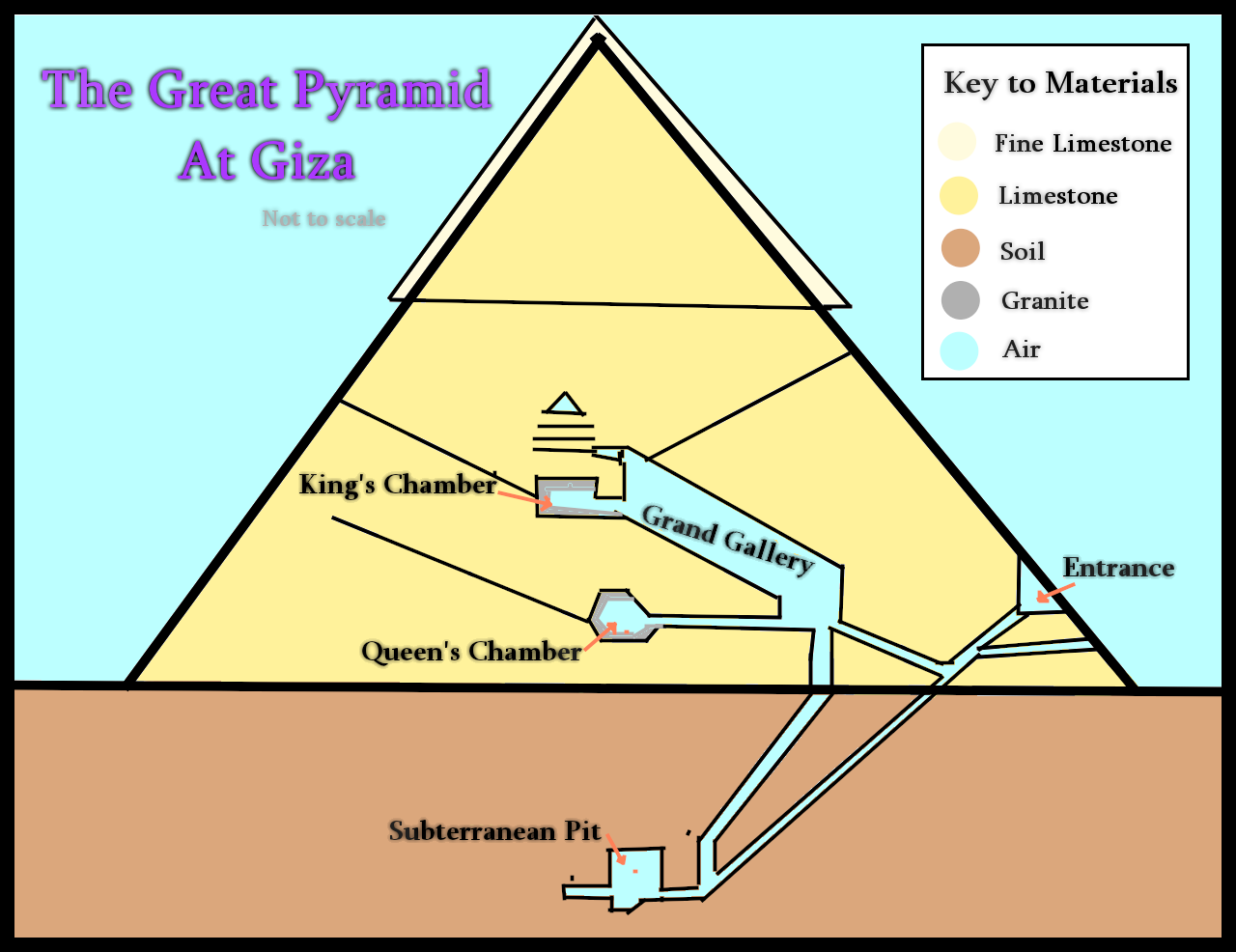 how the great pyramid was real essay Put the following paragraphs into a logical order to create an essay although known for its enormous size, the engineering precision of the great pyramid's construction is the real reason behind its uniqueness.