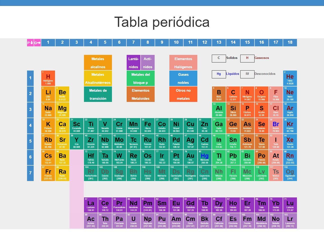 la tabla peridica de los elementos qumicos actualizada - Tabla Periodic Actualizada