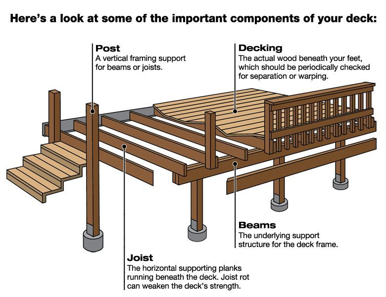 Decks And Porches Building A Deck Wood Deck Plans Building A Deck Frame
