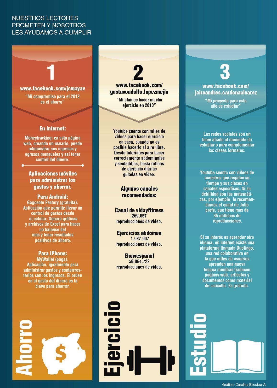 Cómo cumplir los propósitos para el año nuevo usando las redes sociales. Publicado el 26 de diciembre de 2012.