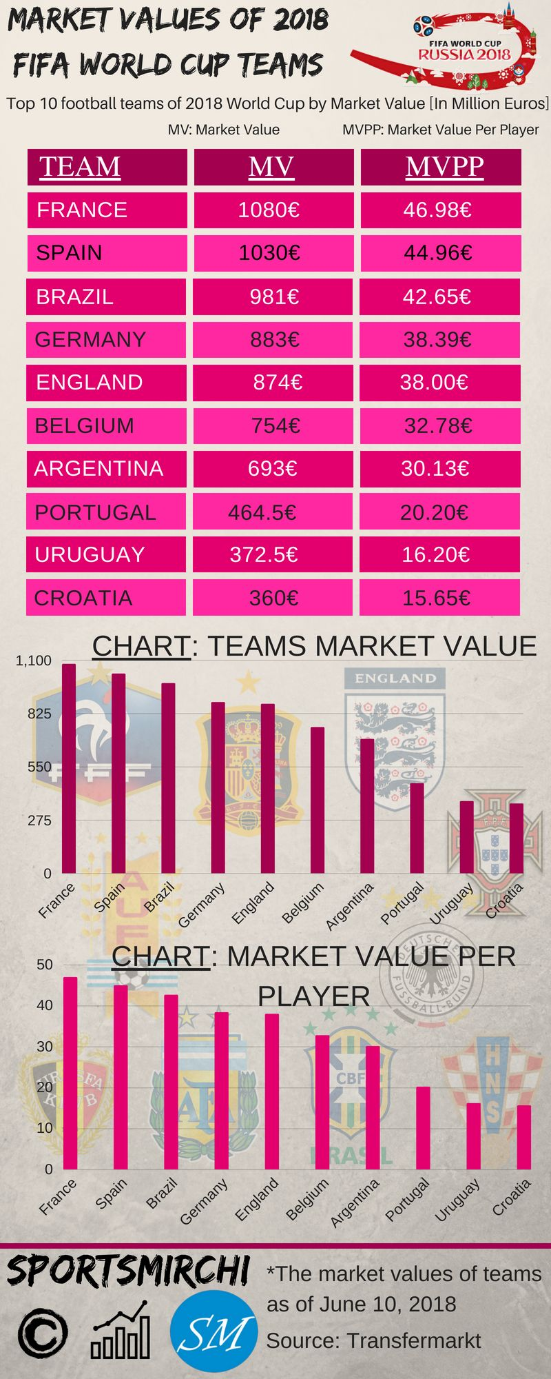 Market Values Of Fifa World Cup 2018 Teams Fifa Worldcup Russia France Footballworldcup Fifa World Cup Teams World Cup Teams Fifa World Cup