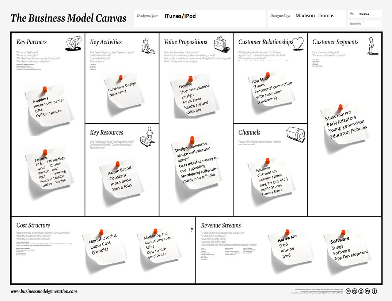 Apple Business Model Canvas Version 2 0 Business Model Canvas Apple Business Business