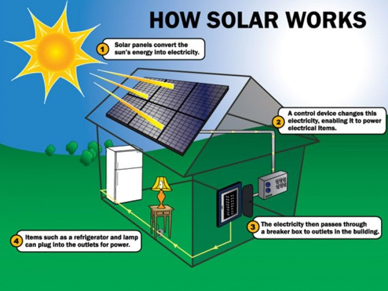 The Benefits Of Home Solar Electricity How Solar Panels Work Solar Energy Facts Solar Panels