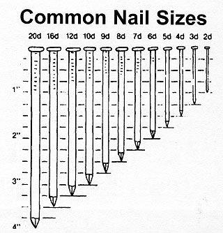 CENTRAL PNEUMATIC 99555- Mini Air palm Nailer Triggerless ... |Common Nails Sizes
