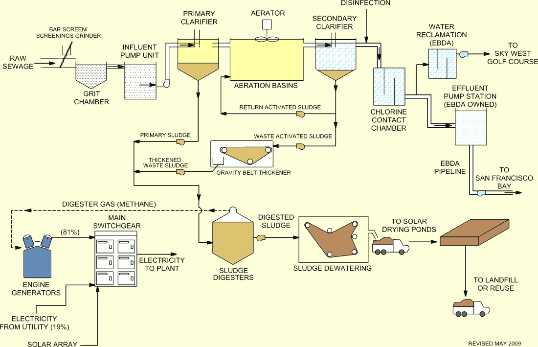 Meat Processing Wastewater Treatment Applications
