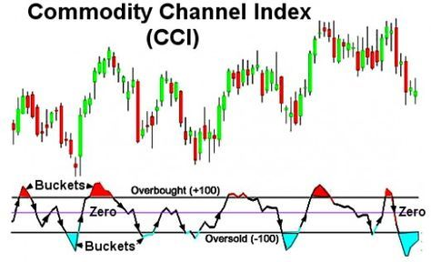 Simple Cci Chart System Called Buckets Sma Buy Sell Triggers