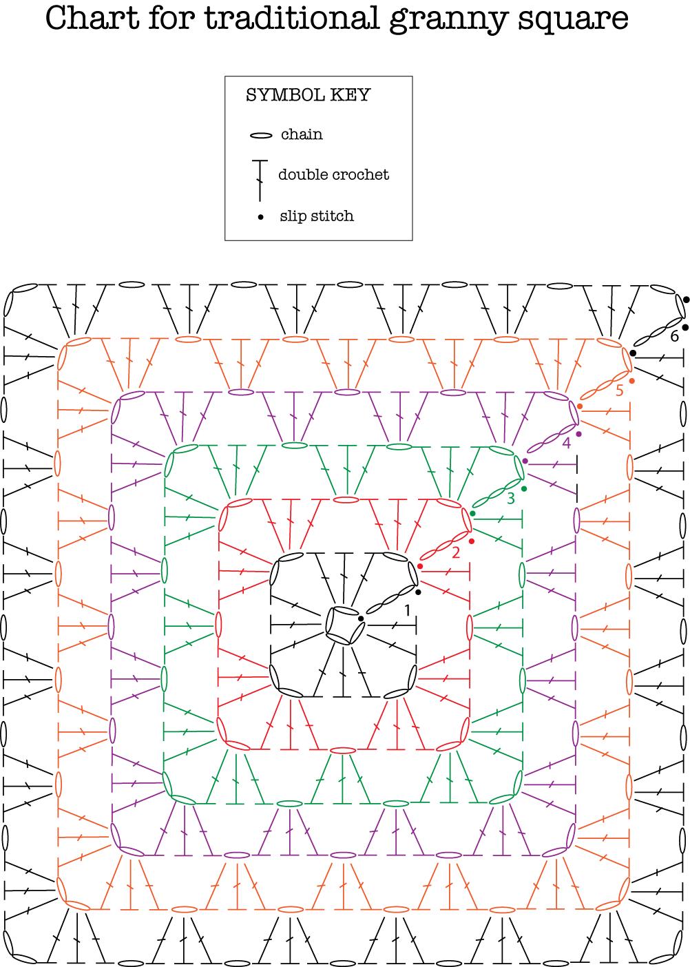 granny square symbol | Crochet | Pinterest | Ganchillo, Cuadrados y ...