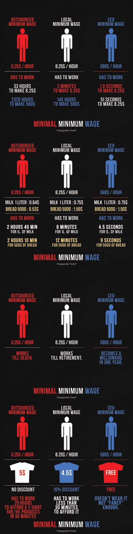 """This pisses me off, """"How Many Seconds Does It Take A CEO To Earn An Hour's Worth Of Minimum Wage?"""""""