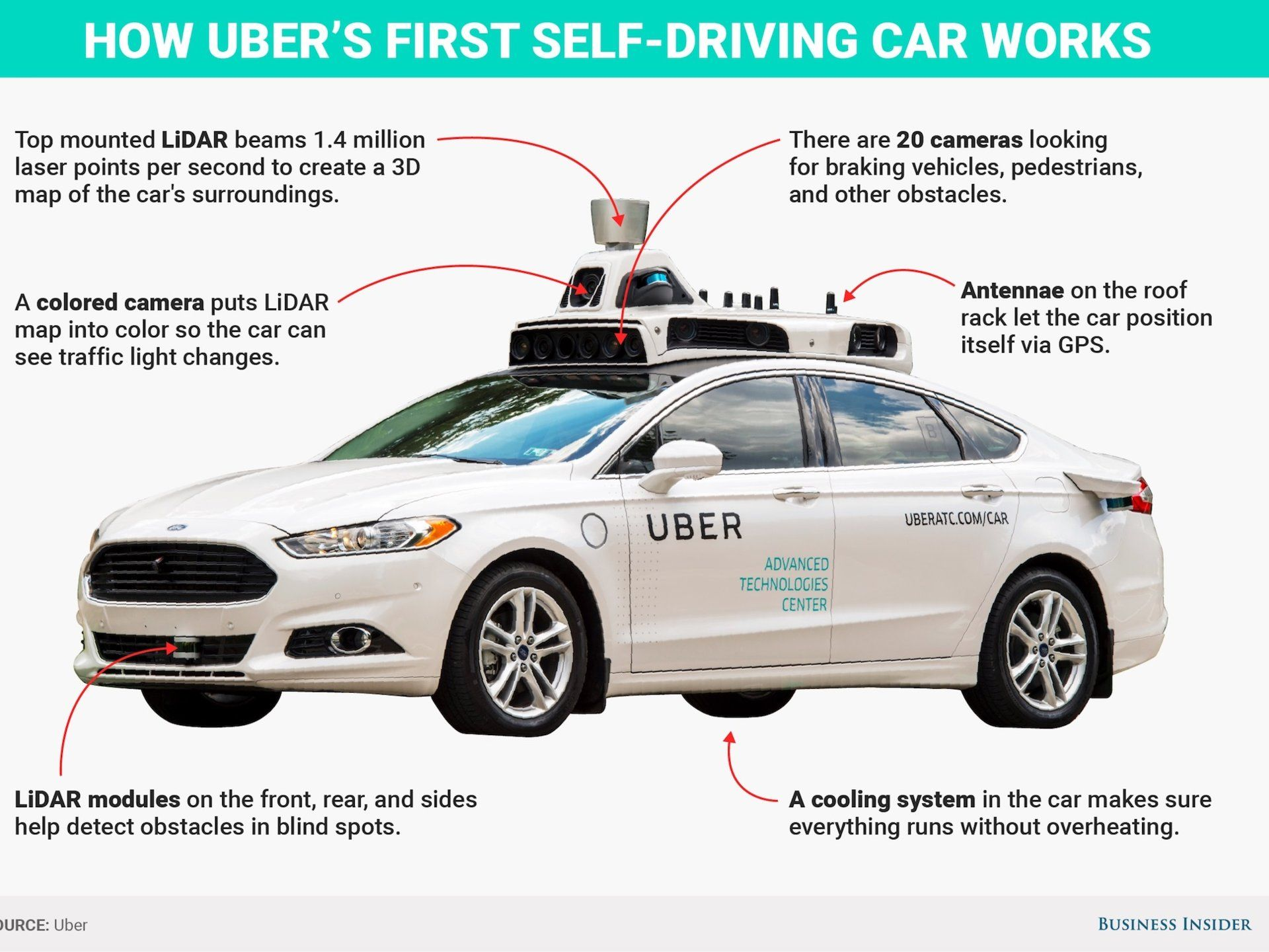 A self-driving Uber struck and killed a woman — here's a