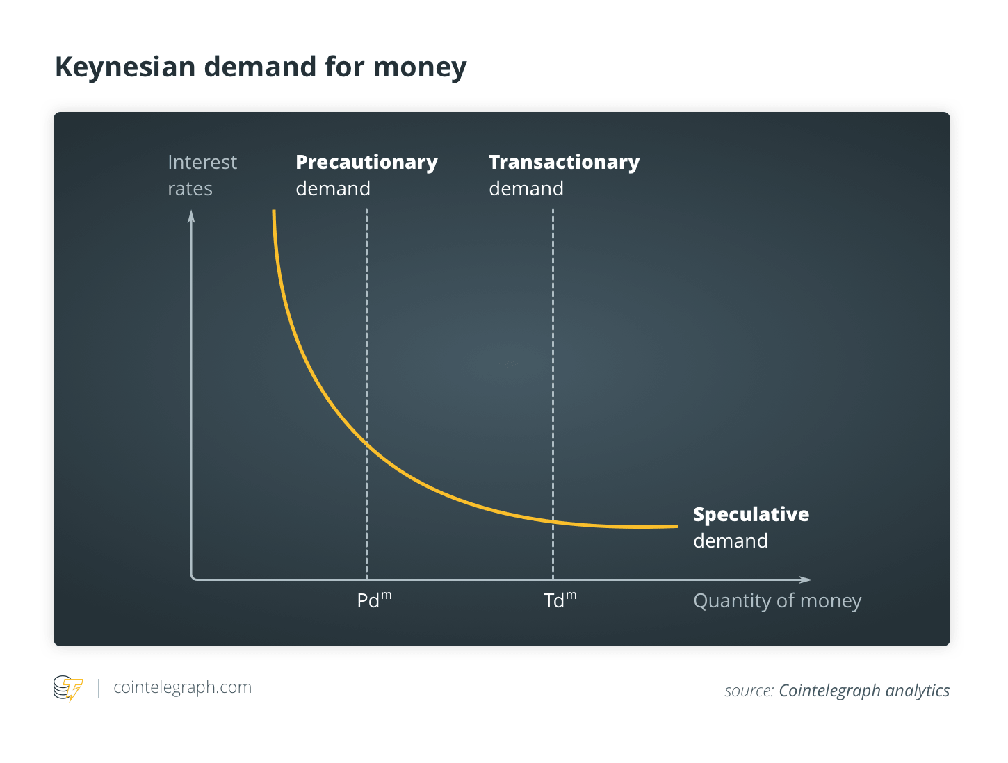 Actual Property Blockchain And The Amount Concept Of Cash