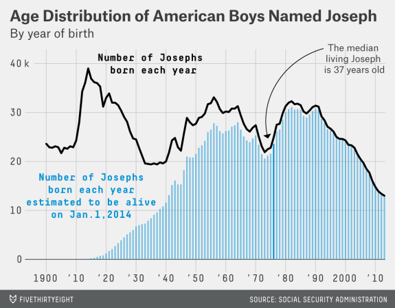 How To Tell Someone S Age When All You Know Is Her Name American Boy Names Boy Names Names