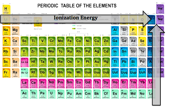 how to find the ionization energy of an element