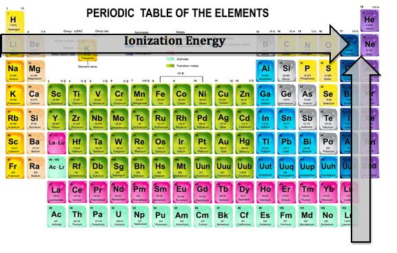 Ionization Energy Periodic Table Zrom