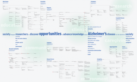 Concept map alzheimers disease this diagram presents a model of concept map alzheimers disease this diagram presents a model of alzheimers disease it brings together many facts about alzheimers disease to present fandeluxe Gallery