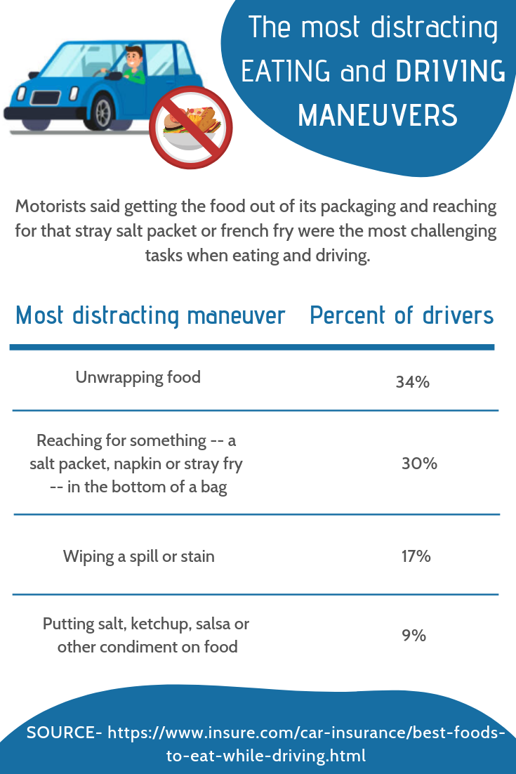The Most Distracting Eating And Driving Maneuvers Driving