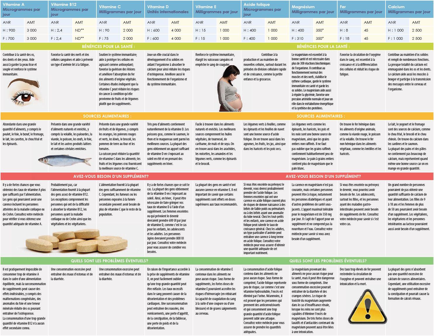 Tableau des vitamines et min raux grand m re feuillage - Tableau des aliments riches en fibres ...