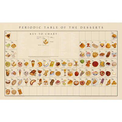 amazoncom 22x34 naomi weissman periodic table of the desserts educational