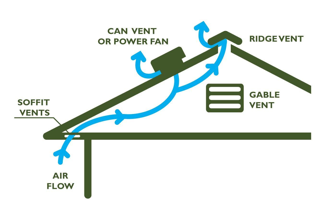 Energy Smart Home Performance Attic Ventilation Soffit Ridge Attic Ventilation Gable Vents Ventilation