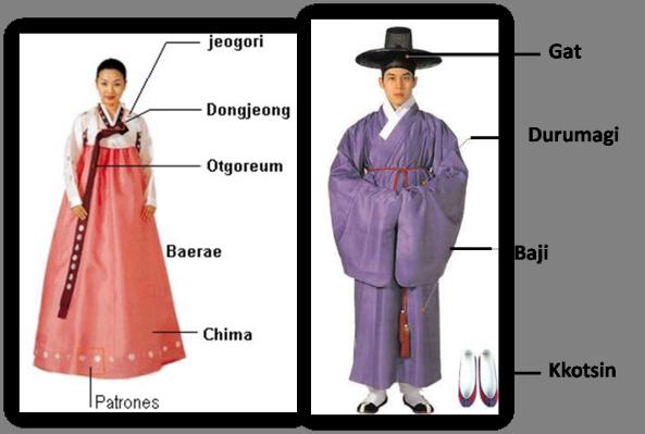 75d1fc8d6 Coreana Piezas del Hanbok masculino y femenino. Coreana Piezas del Hanbok  masculino y femenino Coreano Tradicional