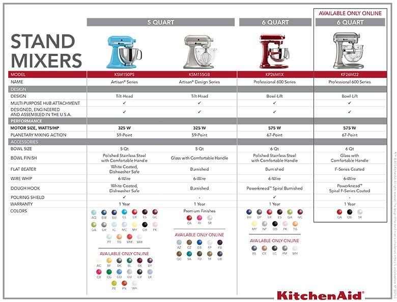 Kitchenaid 174 Artisan Stand 5 Qt Mixer Ksm150p In 2019
