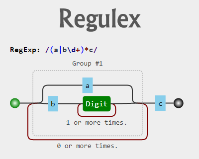 Regulex – JavaScript Regular Expression Visualizer #javascript #regex #regularexpression #visualization #visualizer   Regular expression. Software