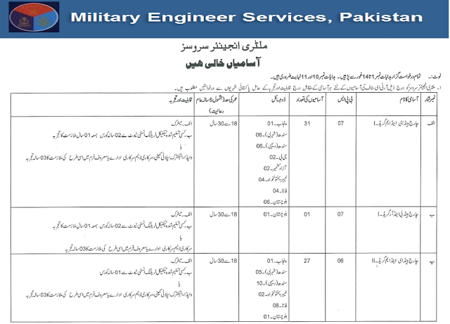 Pin by FPSC Preparation on FPSC Preparation | Military