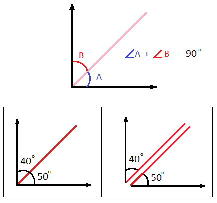 Complementary Angles Complementary Angle Theorem Math Tutorvista Com Complementary Angles Supplementary Angles Math Help