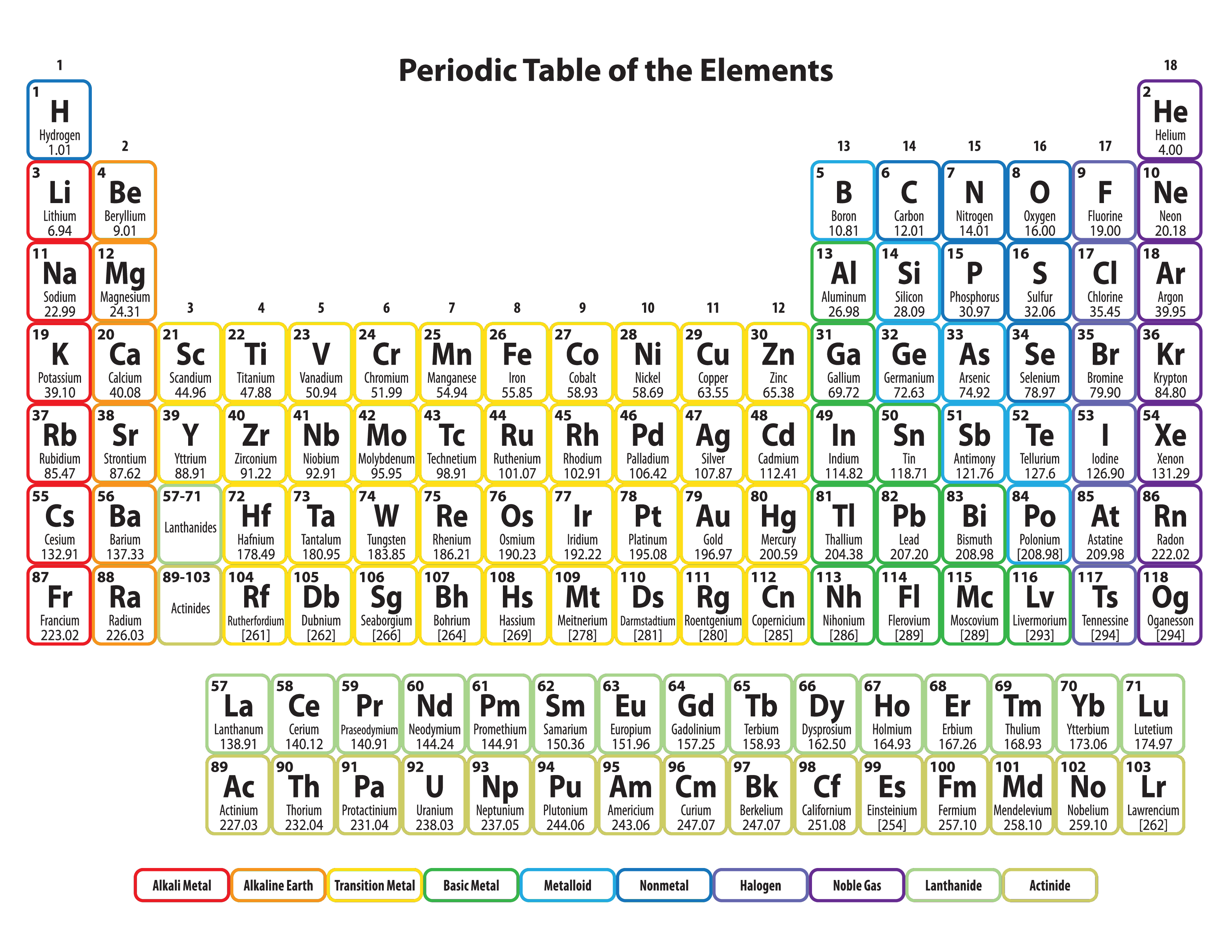 Are You Looking For The Periodic Table Of Elements