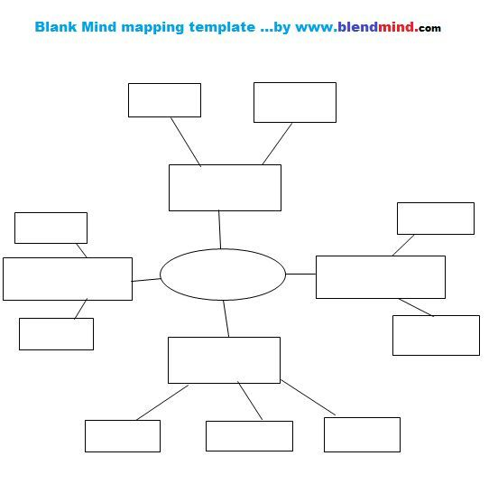 Mind Map Template Use For Any Subject  Mind Mapping