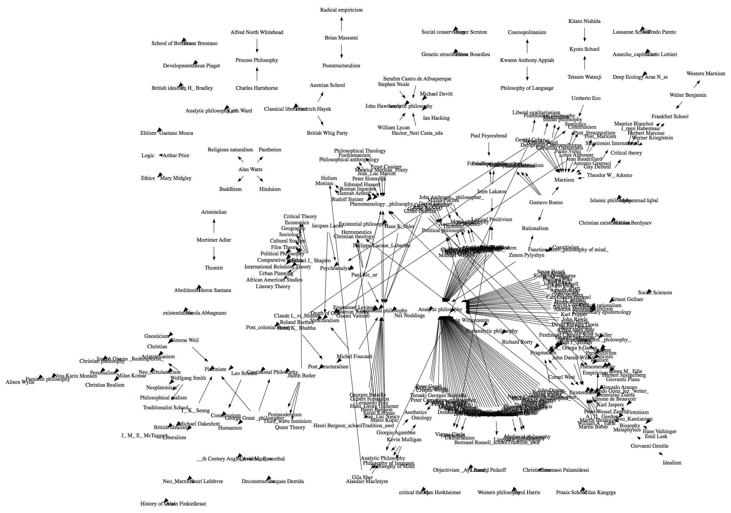 hight resolution of  philosophy diagram