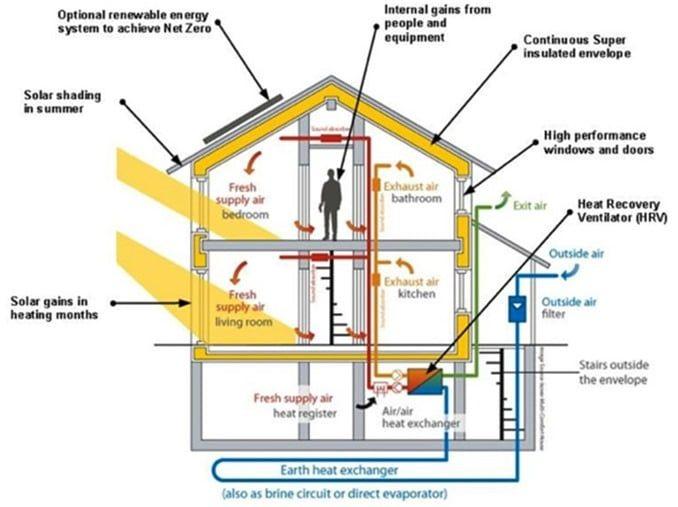 Features Of Zero Energy Buildings Passive Solar Design Passive House Solar Design