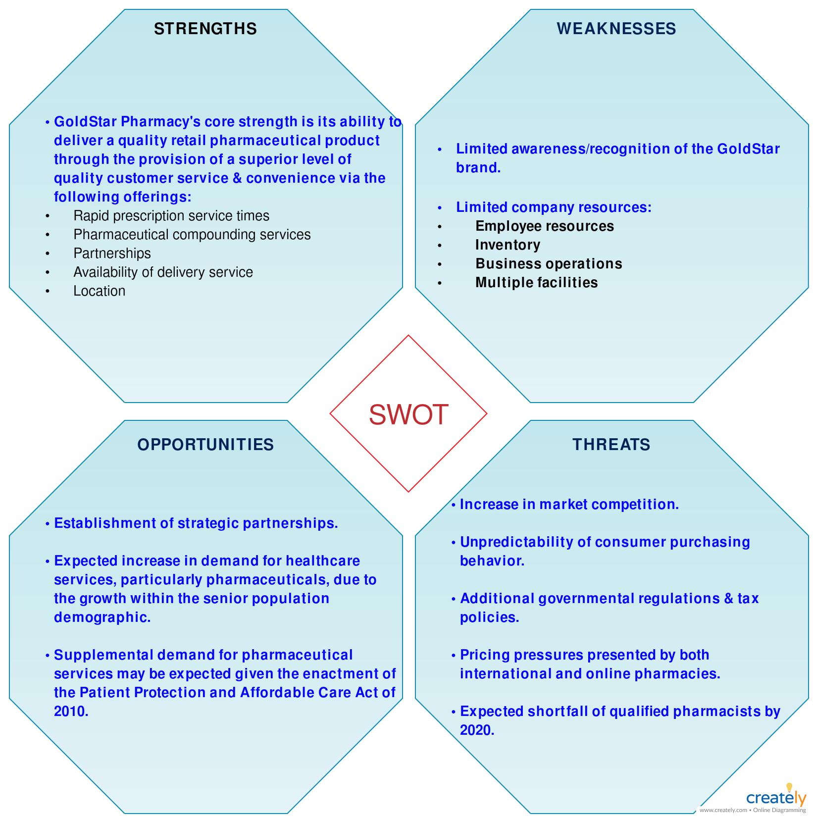 Swot Analysis Of Pharmacy Swot Analysis Swot Analysis Template Analysis