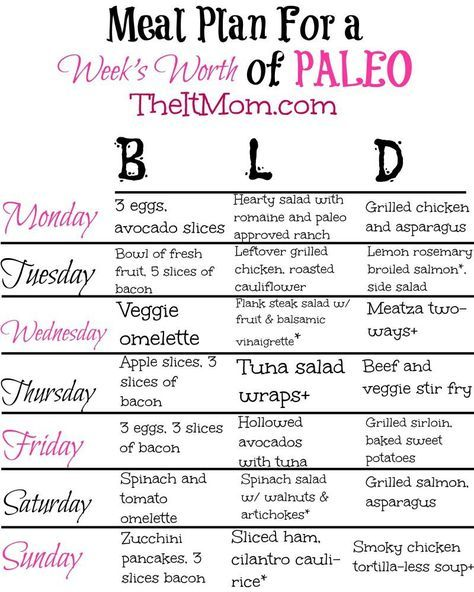 how to plan a paleo diet