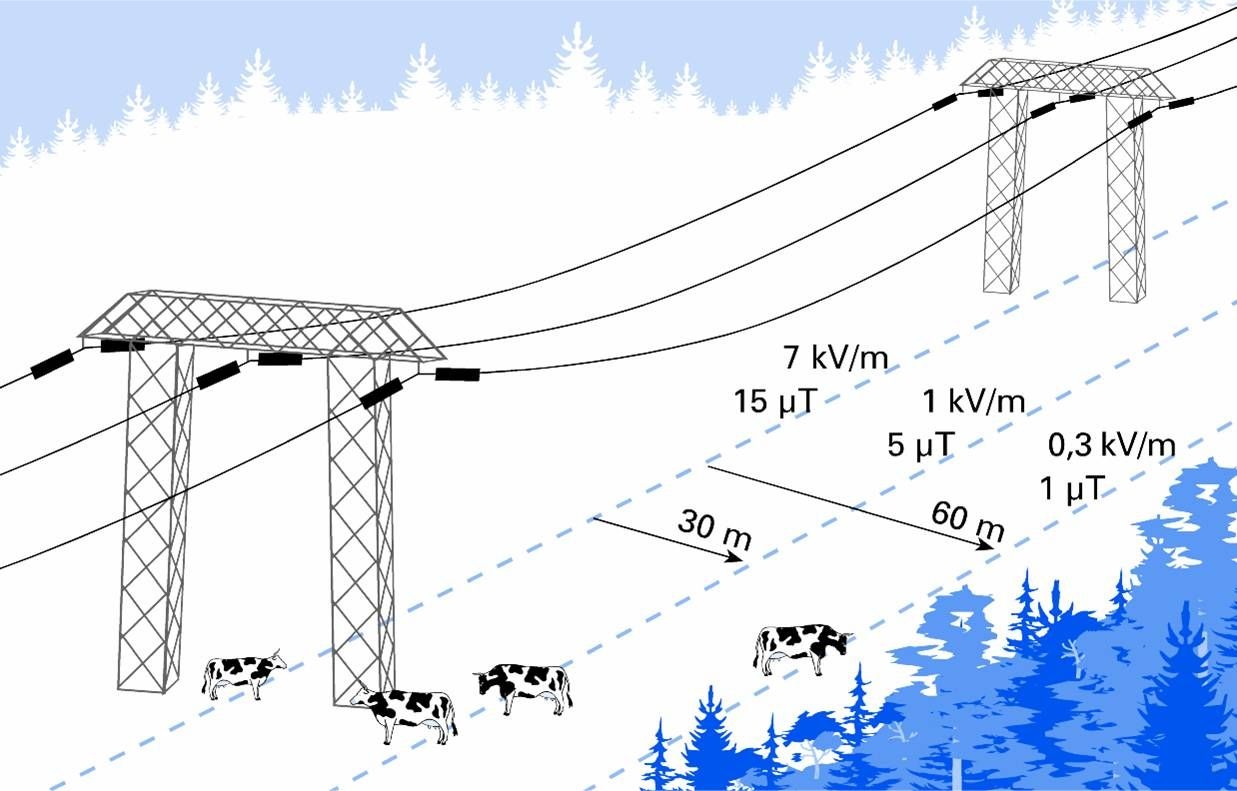 safer electric field distance from power lines | EMF hazards