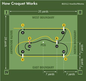 How Croquet Works Pinterest Layouts Gaming And Garden