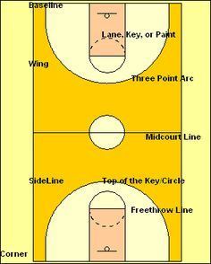 Basketball Basics for New Players and Coaches -- Learn the Basic ...