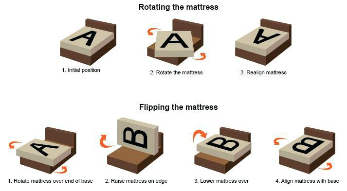 How To Fix A Sagging Mattress The Right Way Sagging