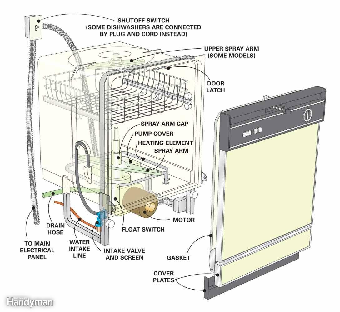 dishwasher repair tips dishwasher not cleaning dishes article the family handyman [ 1088 x 1000 Pixel ]