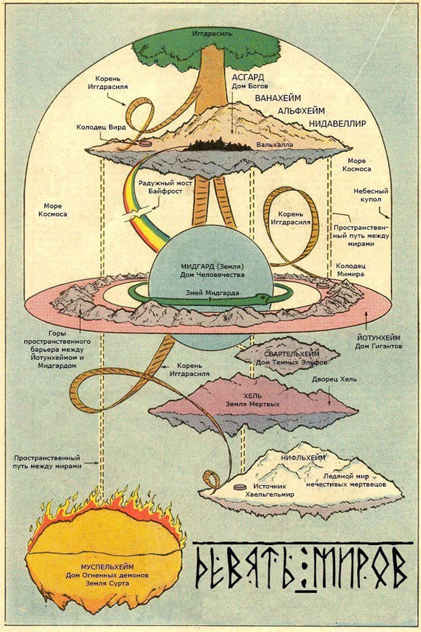 The Nine Realms Of The Igdrasil Tree