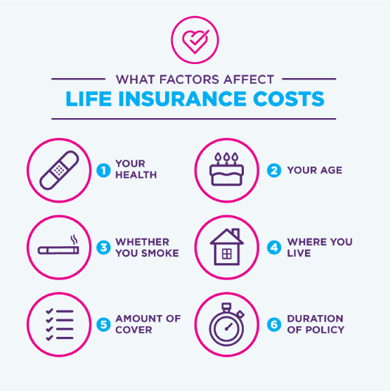 Compare Cheap Life Insurance Quotes Moneysupermarket What Life