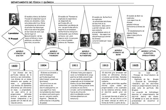 Proyecto3esotema4 Evolución De Los Modelos Atómicos Modelos Atomicos Modelos Evolucion