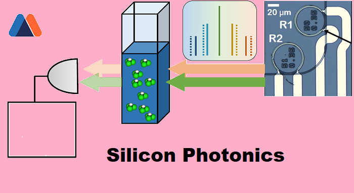 Silicon Photonics Market Size Was Valued At Usd 123 Million And Is Predicted To Grow Due To Increasing Uses Of Photonic Te Marketing Technology Semiconductor