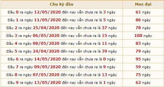 Dự đoán XSMB ngày 15/5/2020 6