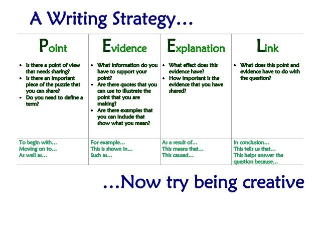 english essay writing strategies Visual guide to essay writing shows you excellently how to commu-  valli rao's doctorate, in english literature, compared biblical.