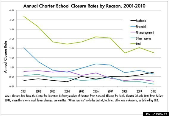 Charter School Failure Google Search In 2020 Charter School School Chart
