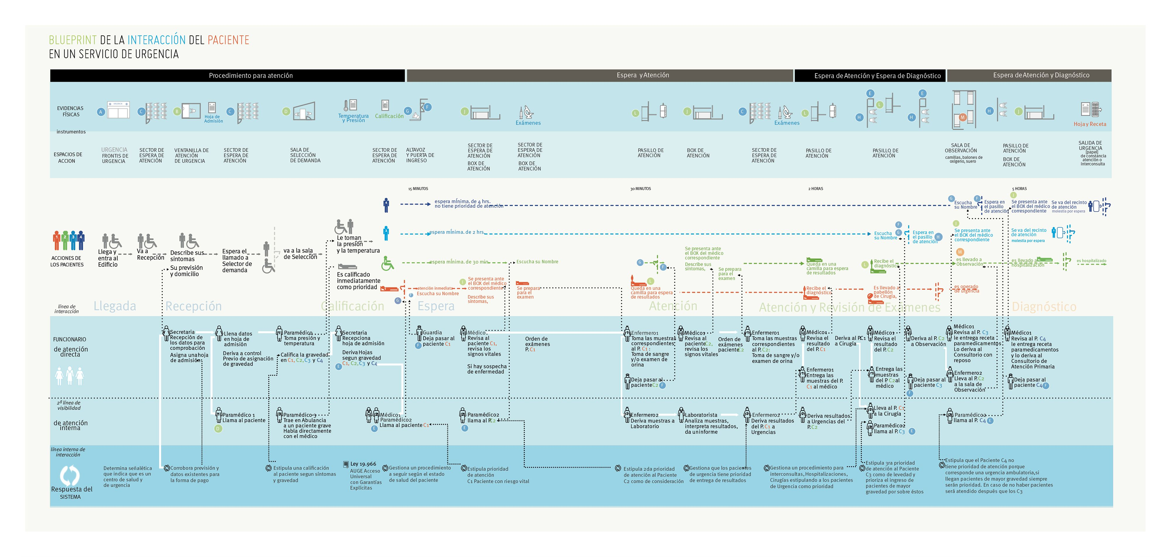 Blueprint de la interaccin del paciente en un servicio de blueprint de la interaccin del paciente en un servicio de urgencia original http malvernweather Gallery