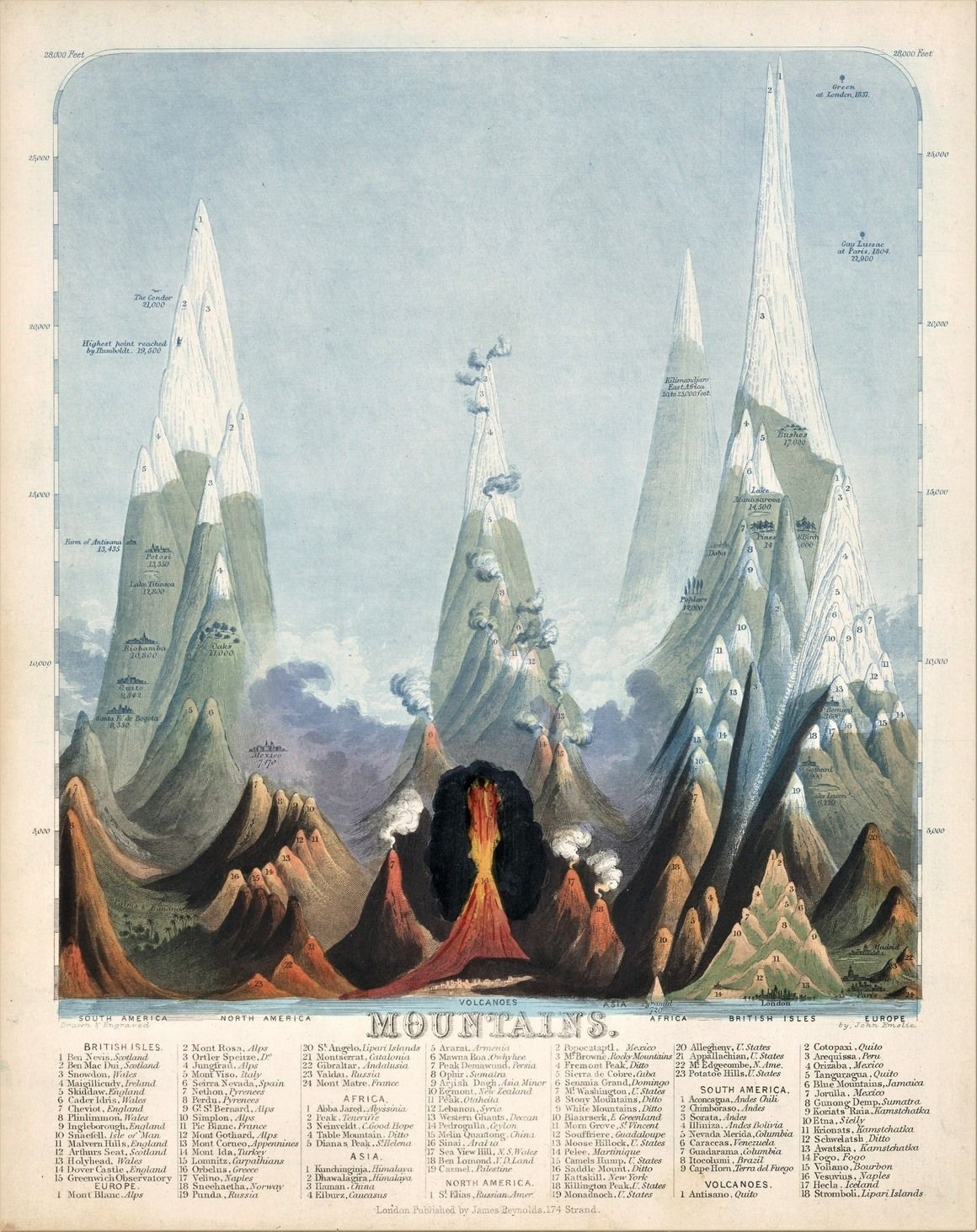 The Stunning Early Infographics and Maps of the 1800s | Cartography ...