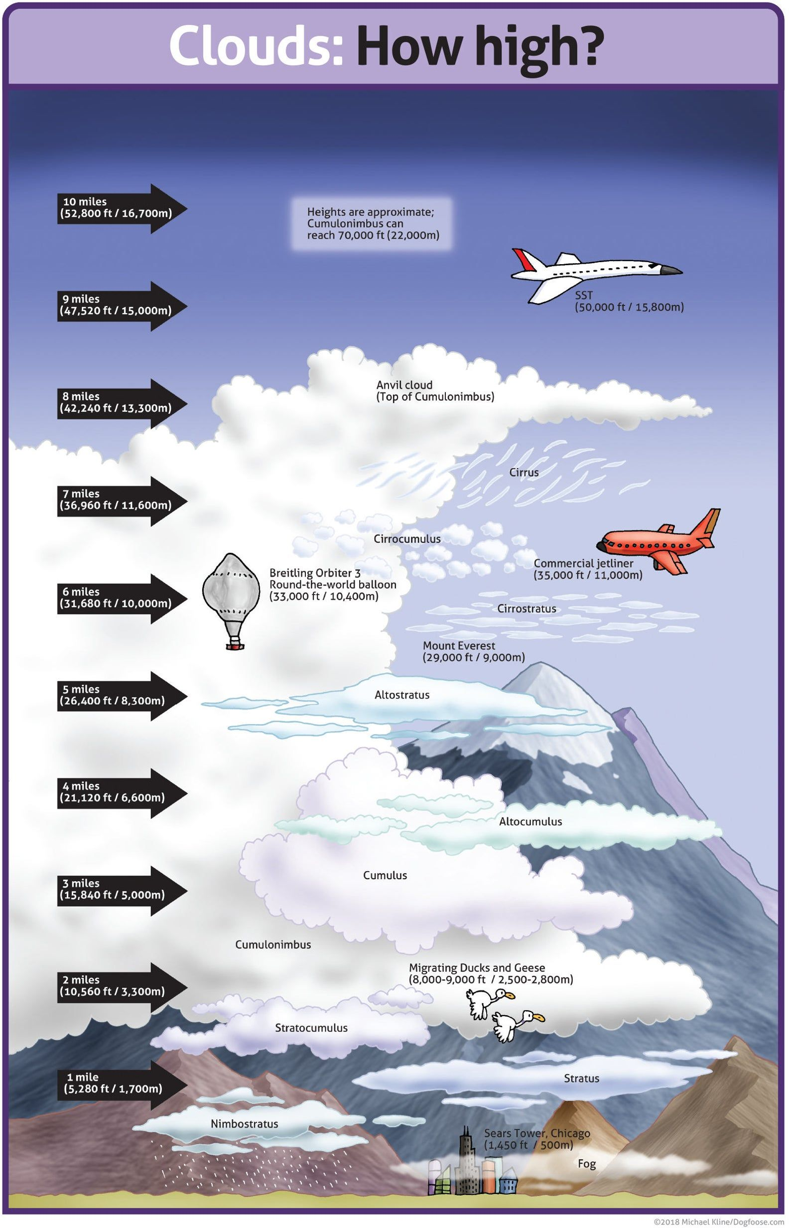 Clouds: How high? classroom poster .pdf file #craftsaleitems