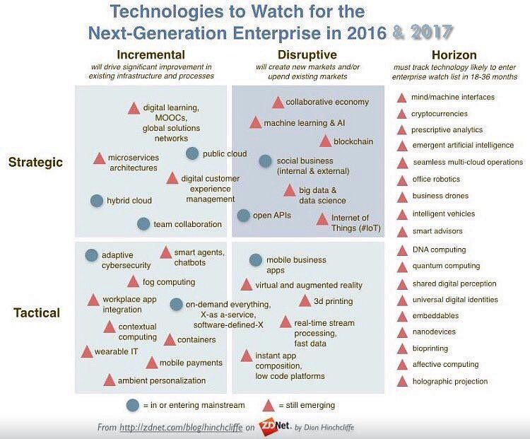 Disruptive technologies driving the next generation enterprise in - business agenda small medium enterprises