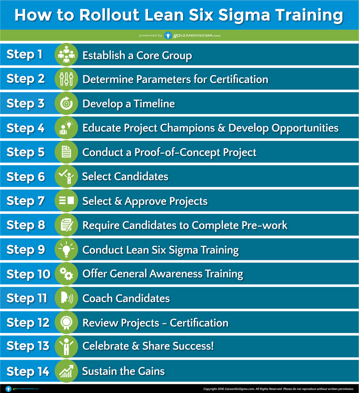 How To Successfully Rollout Lean Six Sigma Training Yourself In 2018